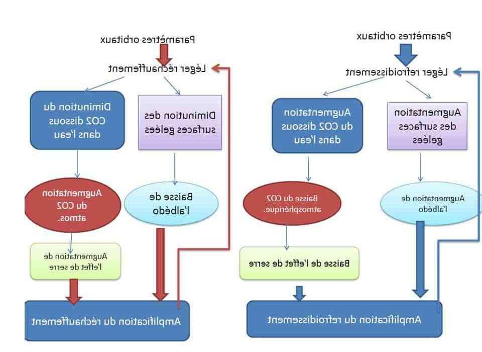 Quels sont les principaux climats de la terre ?